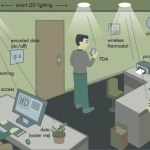 Lighting Design and the Internet Of Things (Diseño de iluminación y el Internet de las cosas)