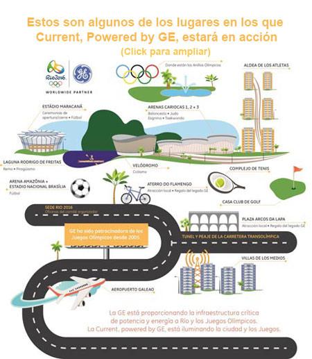 GE-Current-Juegos-Olimpicos-Rio-info2-1-1