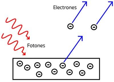 efecto-fotoelectrico