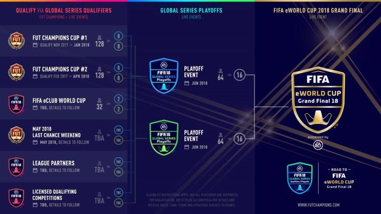 FGS 18 - Tournament Infographic