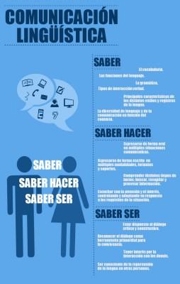 Competencia  lingïstica