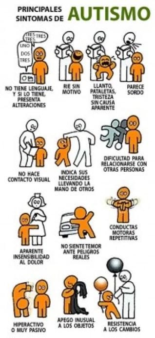 Sintomas del Autismo