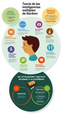 Infografias inteligencias multiples (8)