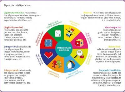 Infografias inteligencias multiples (9)