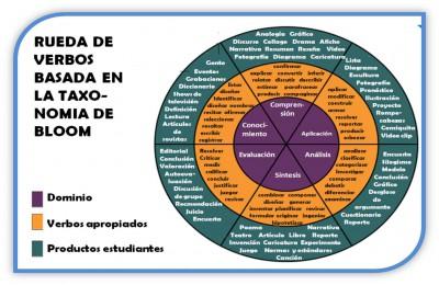 Taxonomía de objetivos de la educación (Bloom con verbos)2
