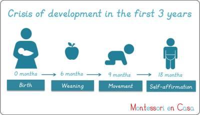 Crisis of development