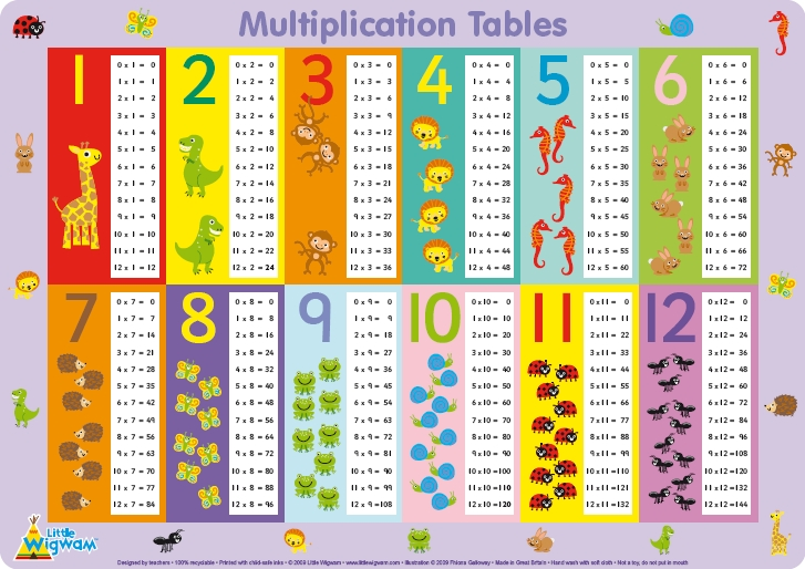 las tablas de multiplicar