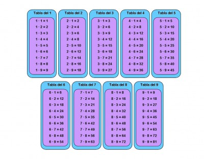 Tablas de multiplicar (4)