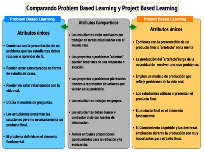 Aprendizaje Basado en Proyectos VS Aprendizaje Basado en Problemas