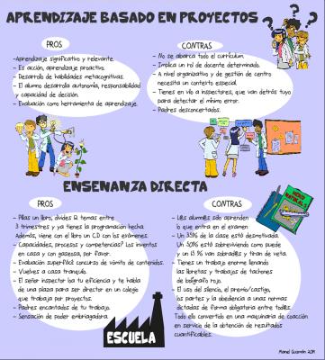Aprendizaje basado en proyectos VS Enseñanza directa