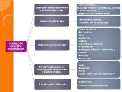 Etapa 4 como elaborar una planeación didáctica argumentada (3)