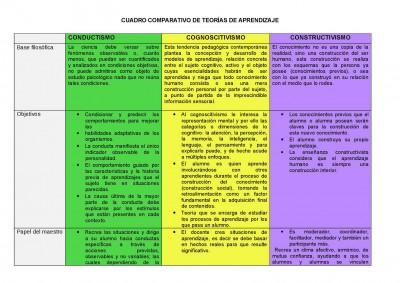 CUADRO RESUMEN COMPARATIVO DEL CONDUCTISMO, COGNITIVISMO Y CONSTRUCTIVISMO 2
