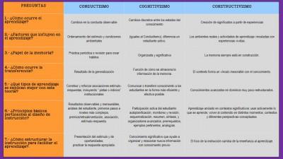 CUADRO RESUMEN COMPARATIVO DEL CONDUCTISMO, COGNITIVISMO Y CONSTRUCTIVISMO 4