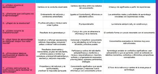 CUADRO RESUMEN COMPARATIVO DEL CONDUCTISMO, COGNITIVISMO Y CONSTRUCTIVISMO Portada