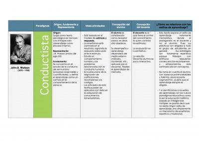 Cuadro comparativo de las Teorías de Aprendizaje Cognitivista - Histórico Social - Constructivista y Coductista (1)