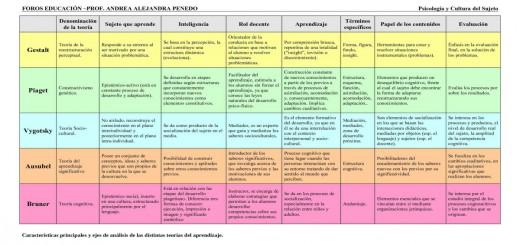 Cuadro comparativo de las teorías de aprendizaje Portada