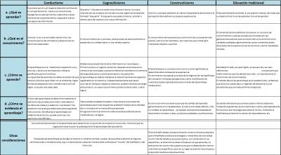 Cuadro comparativo de las teorías de aprendizaje2