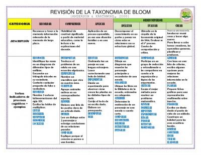 TAXONOMIA DE BLOOM  (7)