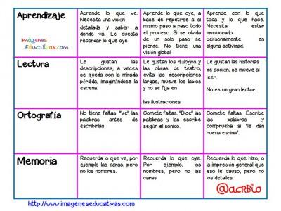 Estilos de Aprendizaje en pocas palabras (10)