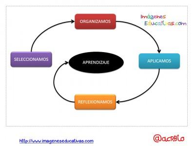 Estilos de Aprendizaje en pocas palabras (3)