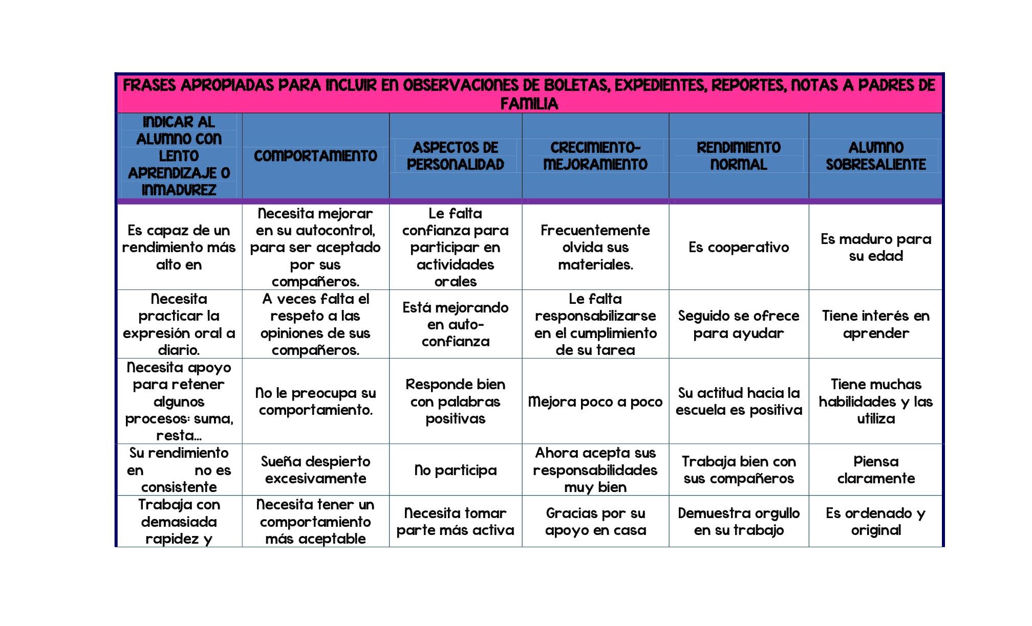 Frases Apropiadas Para Incluir En Las Observaciones De Evaluaciones