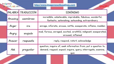 Sinónimos de las 100 palabras más usadas en inglés (1)