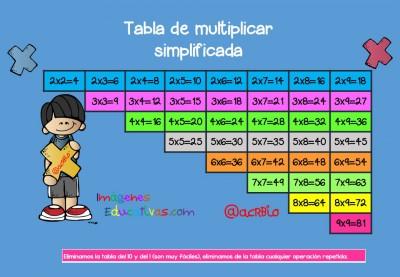 Tabla de multiplicar simplificada Formato A4 (2)
