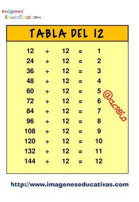 Tablas para dividir (12)