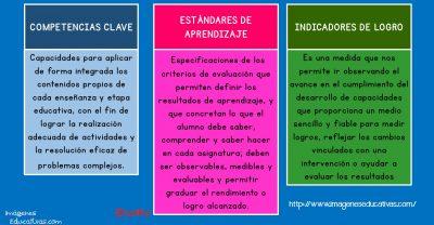 Competencias clave, Estándares de aprendizaje e Indicadores de logro