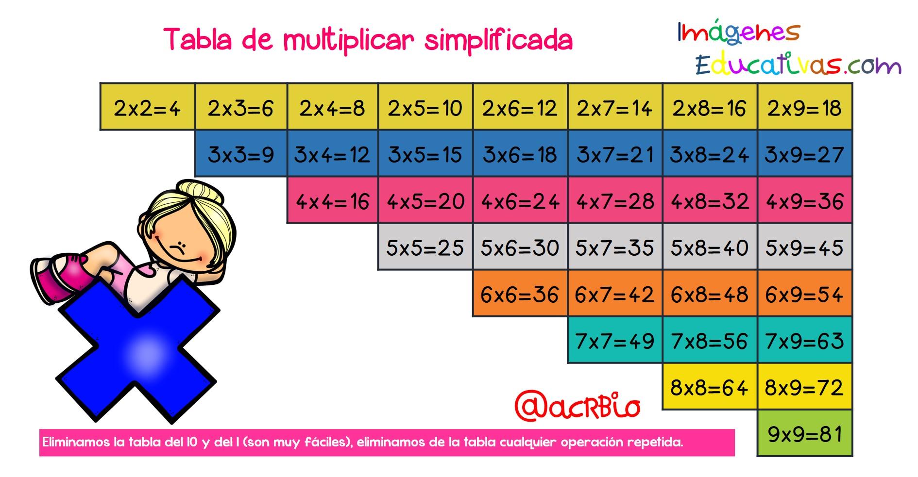 Repasar las tablas de multiplicar.
