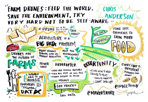 Chris Anderson: Drones Using Big Data could Save our Farms