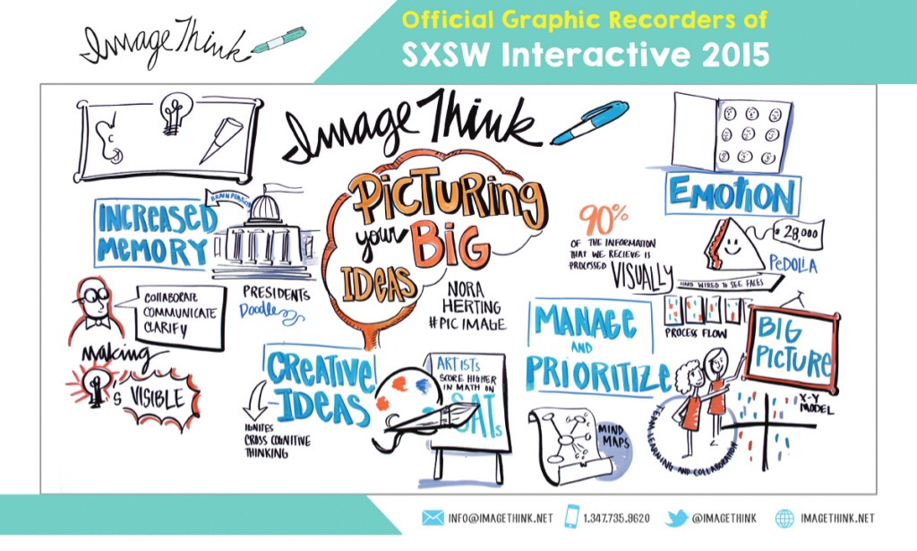 Graphic recording of talk by ImageThink principal Nora Herting (SXSW 2015)