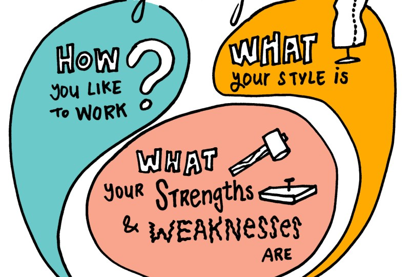 imagethink know yourself how do you work what is your style what are your strengths and weaknesses graphic recording graphic facilitation strategy