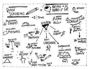 Greta Hayes' sketch notes from IFVP