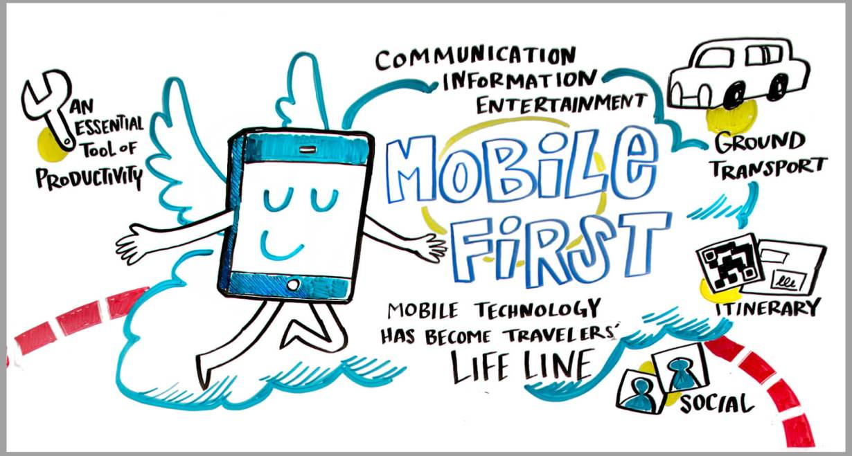 ImageThink transferred a graphic recording into a wall sized infographic at Amex's 2016 GBTA trade show booth. Attendees and business travelers agreed that mobile is more crucial to travel than ever before.