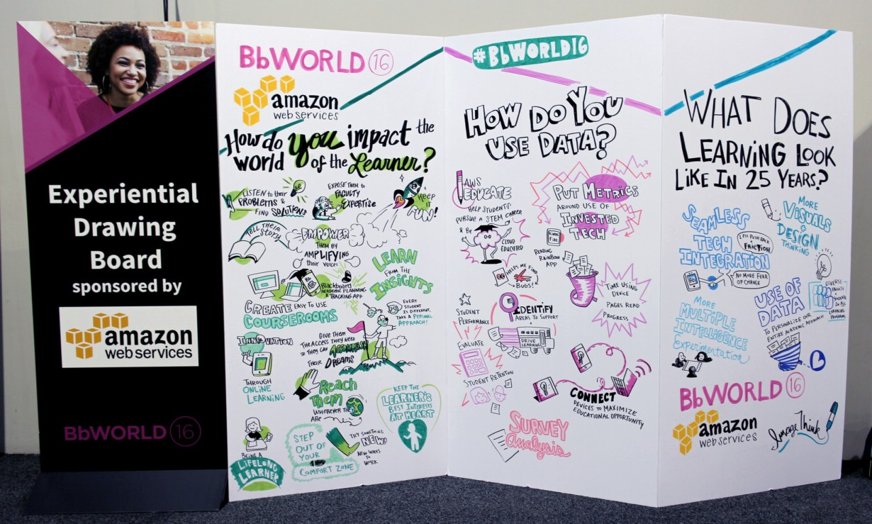 "imagethink graphic recording social listening wall at bbworld 2016. Large foam core accordion style wall display of conference engagement. 3 education themed questions and responses from attendees drawn up in fun infographics. The questions are ""how do you impact the world of the learner?"", ""how do you use data?"", and ""what does learning look like in 25 years?"". Learn from the insights, have the learner's best interests at heart, keep it fun, being a lifelong learner, put metrics around ROI, evaluate student retention, more visuals in learning, seamless tech integration are among the answers drawn up."
