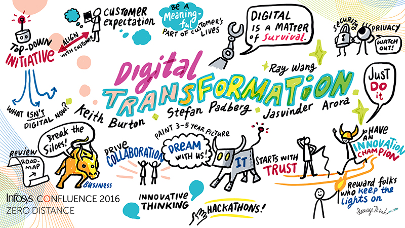 Digital graphic recording at Infosys Confluence
