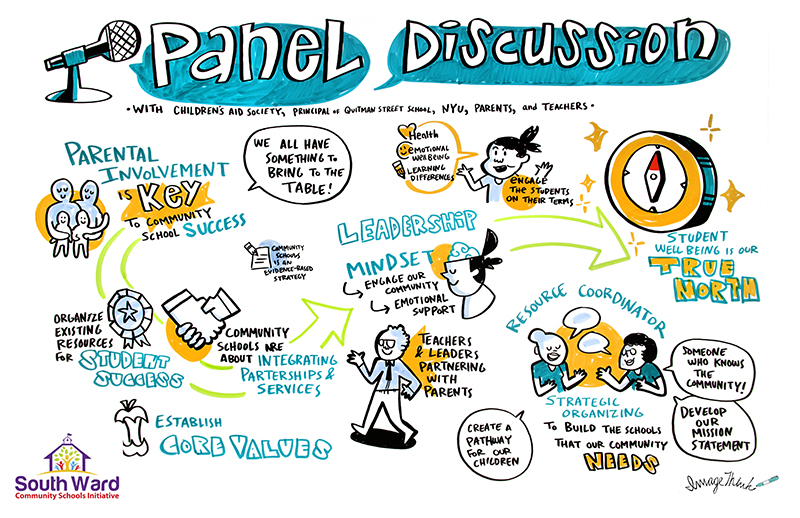 """ImageThink graphic recording, live illustration done for South Ward Community school conference. """"Panel Discussion"""" talk by Children's Aid Society, NYU, Parents & teachers. Communication drawings of people, parental involvement, a ribbon, shaking hands, establish a core value, leadership, resource coordinators, a compass showing true north."""