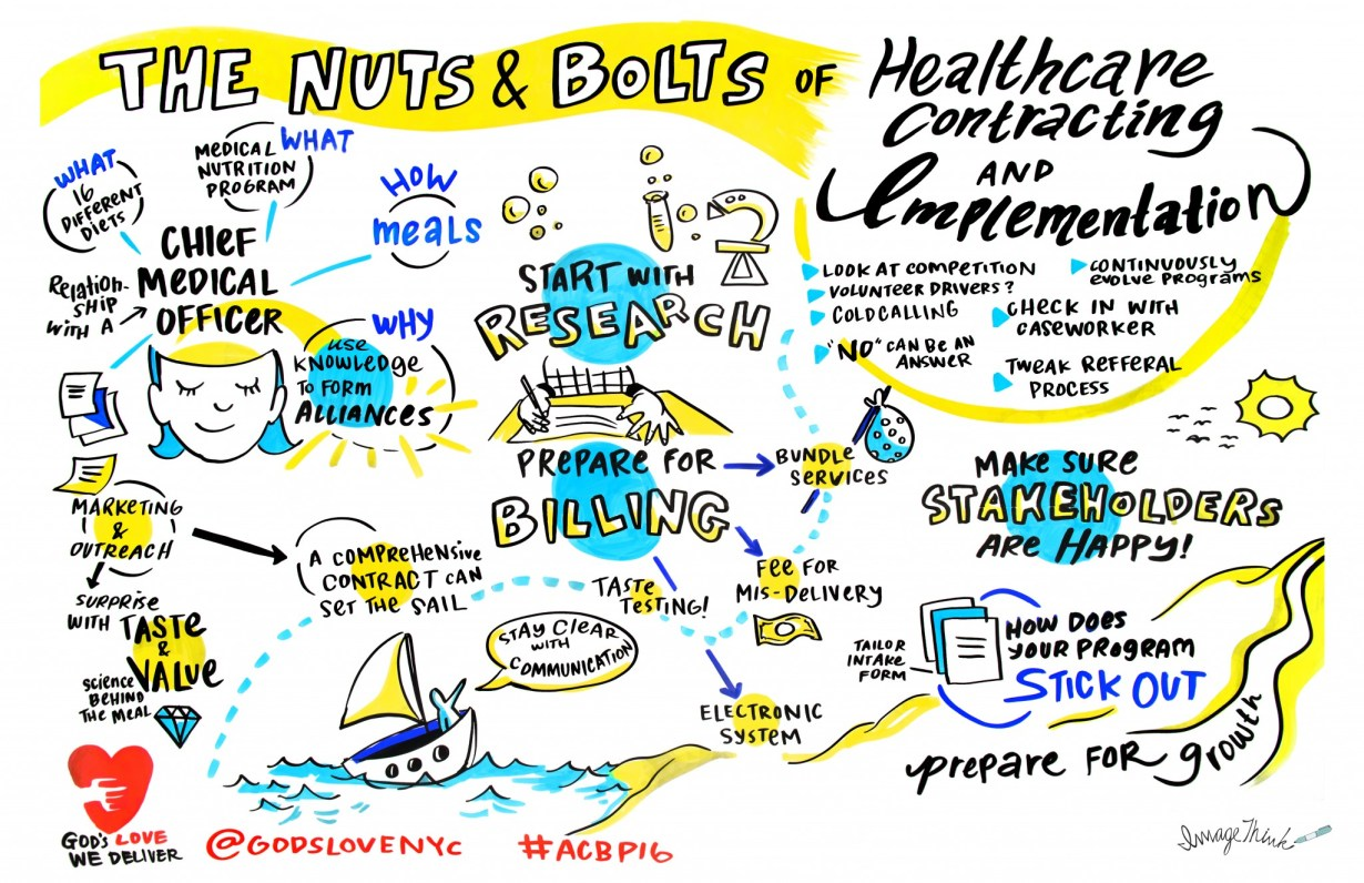 The second day of the ACBP conference focused on strategy and implementation. ImageThink graphic recorder Ona Rygelis captured the conversation in this graphic recording.