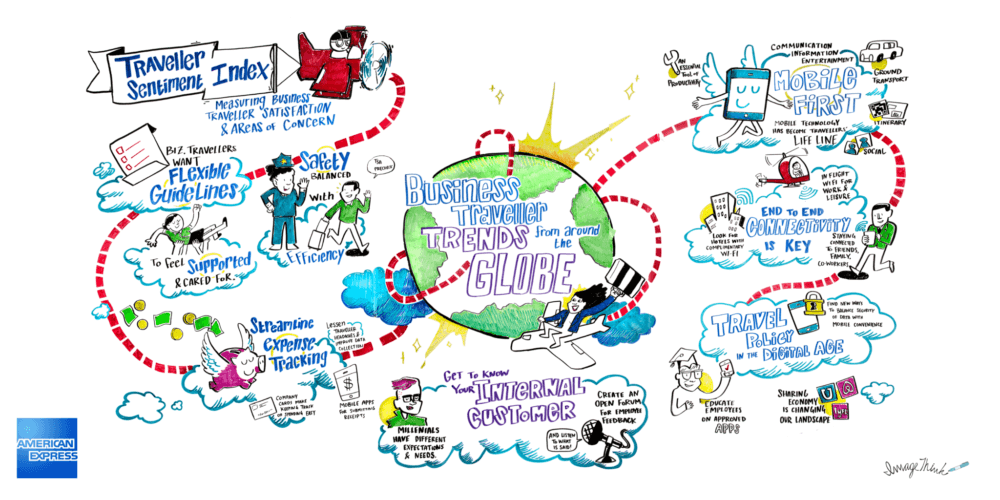 ImageThink visualized Amex's traveler sentiment index at the 2016 GBTA convention, in a large scale infographic mural that sparked engagement among trade show attendees.