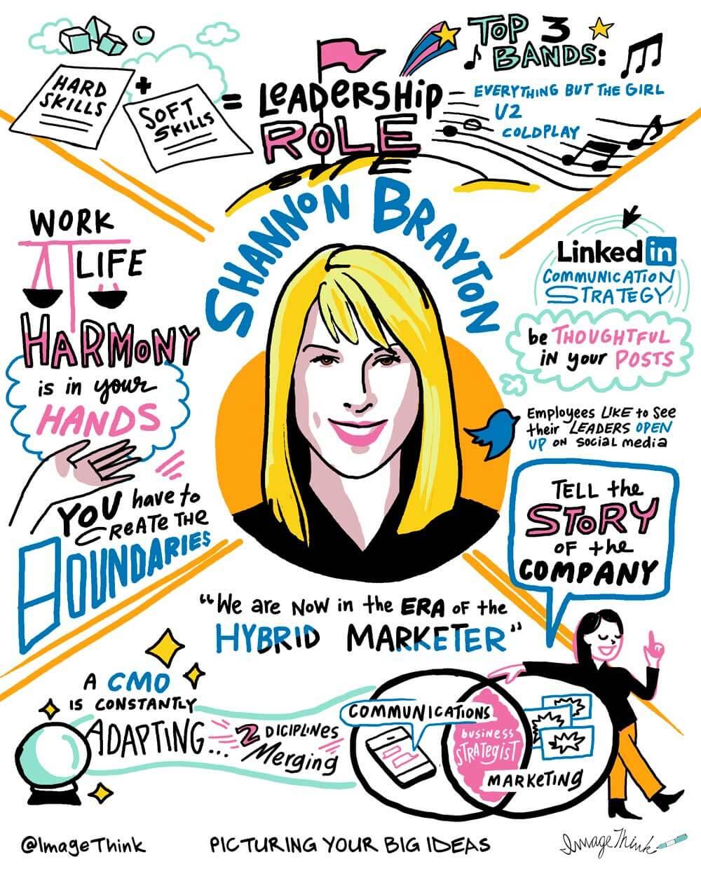shannon brayton, linkedin, sophisticated marketer, imagethink, sketchnote