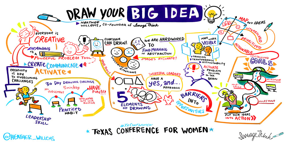 imagethink, graphic recording, workshop, draw your big idea, texas conference for women, heather willems