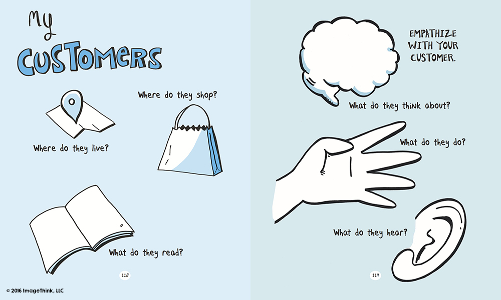 a sketchnote exercise for entrepreneurs from draw your big idea, a book by imagethink co-founders nora herting and heather willems.