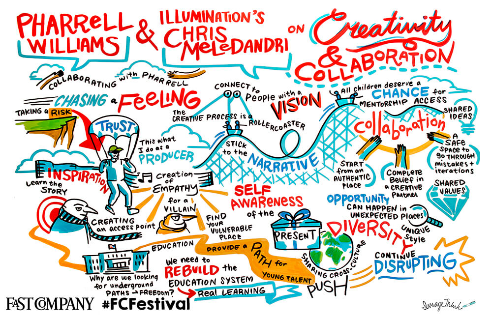 Key insights into creative collaboration from Pharrell Williams and Chris Meledandri, graphic recorded by imagethink