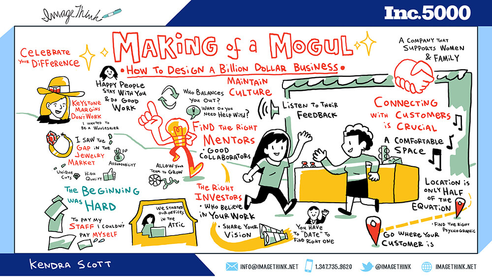 Imagethink created a digital graphic recording of kendra scott's insights from inc. 5000 in san antonio