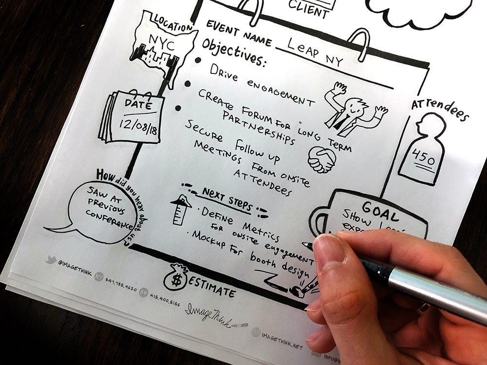 a visual framework used by imagethink's account managers during client calls.