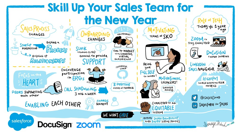 This ImageThink strategic visual shows the four elements of a new sales strategy and process.