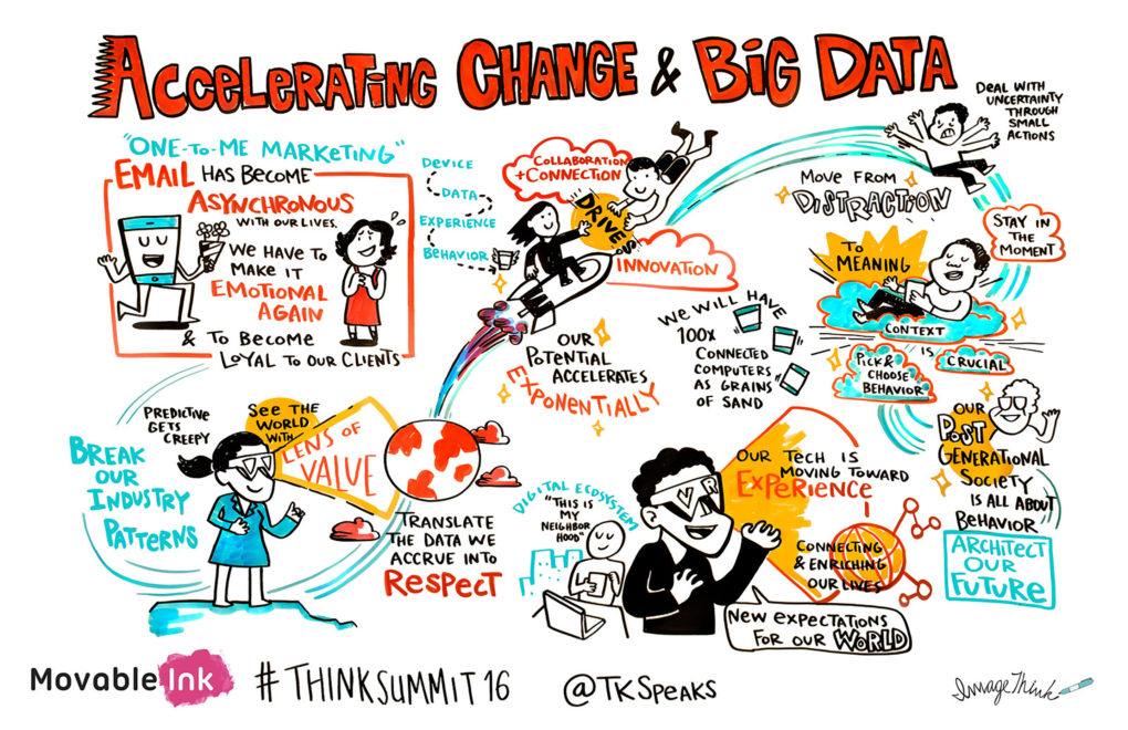 Illustrated infographic from Movable Ink's ThinkSummit16 picturing how big data is helping to accelerate change in business.
