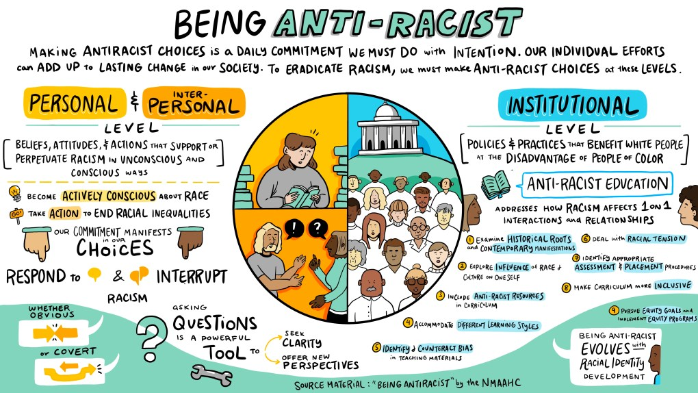infographic on how to be antiracist