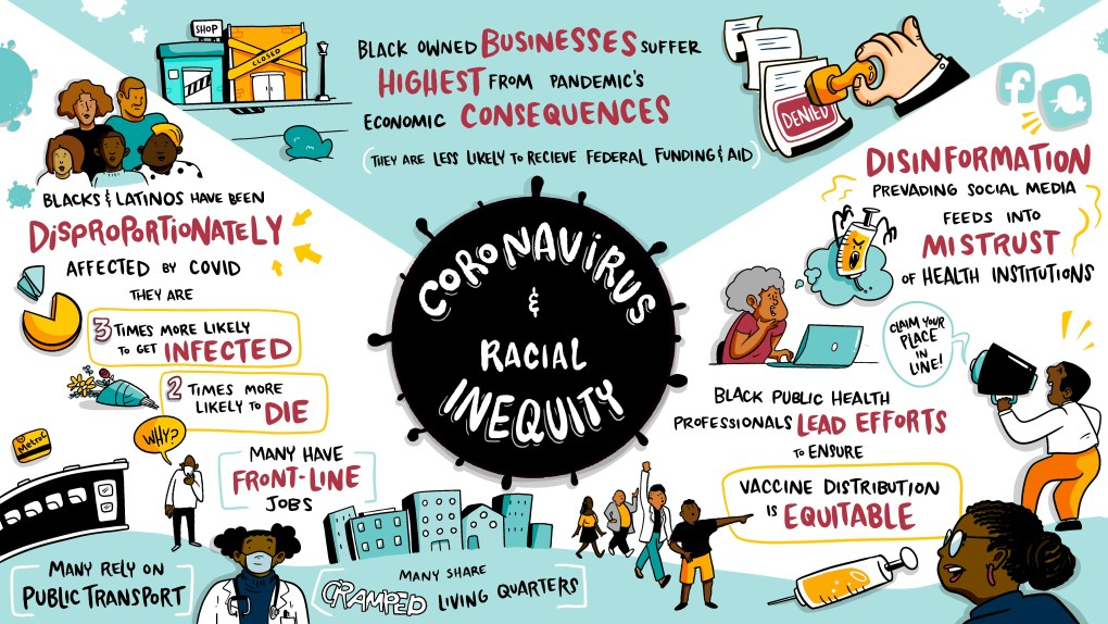 infographic on the coronavirus impact on black communities